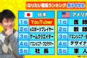 【画像】日本と海外のなりたい職業ランキングの違いwwwwwwwwwwww