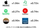 【サブスク】音楽1再生につき支払われる金額wwwwwwwww